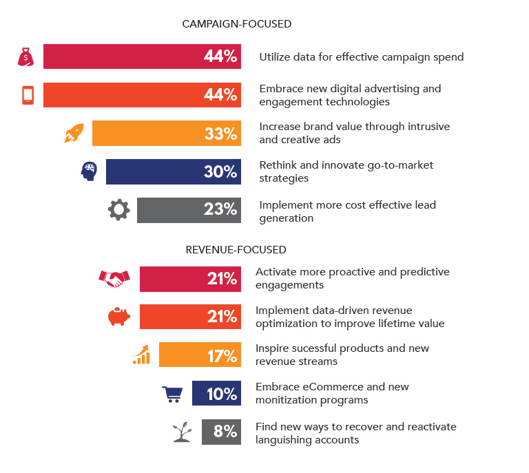 A Chart from the study The CMO Shift to Gaining Business Lift