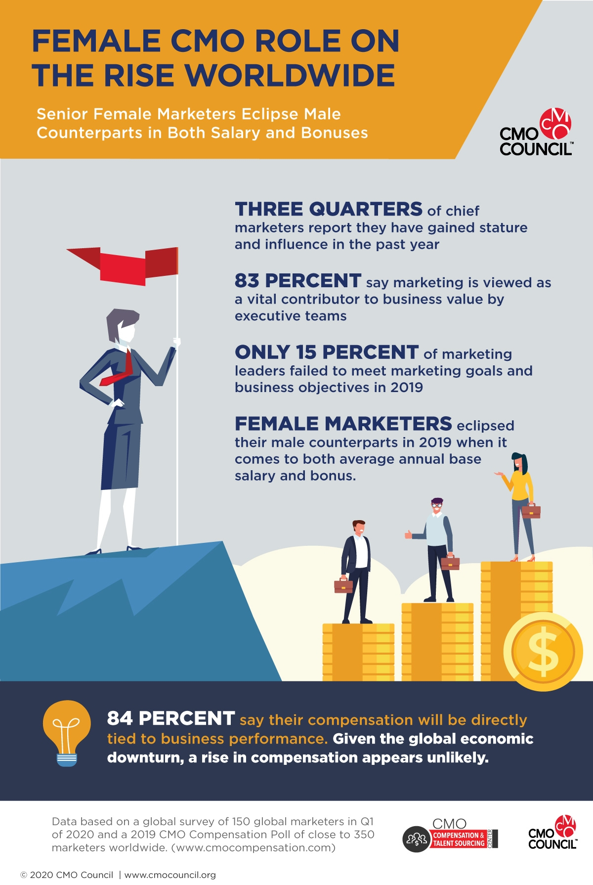 Infographic Female CMO role on the rise worldwide